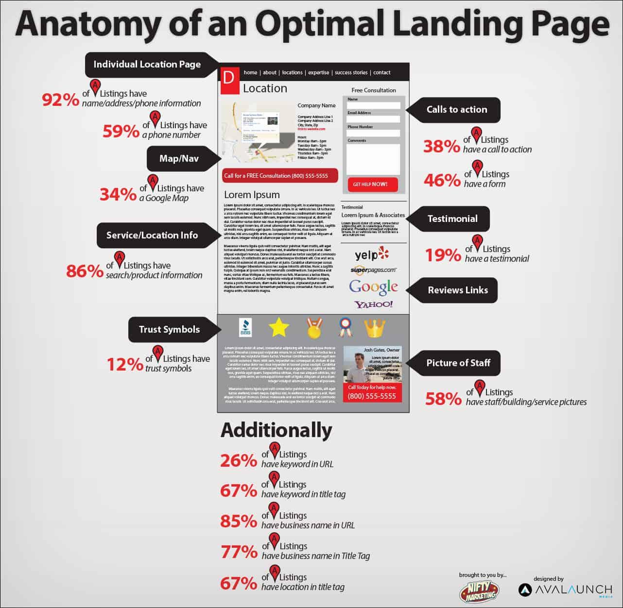 Aufbau und Tipps für die optimale Landingpage